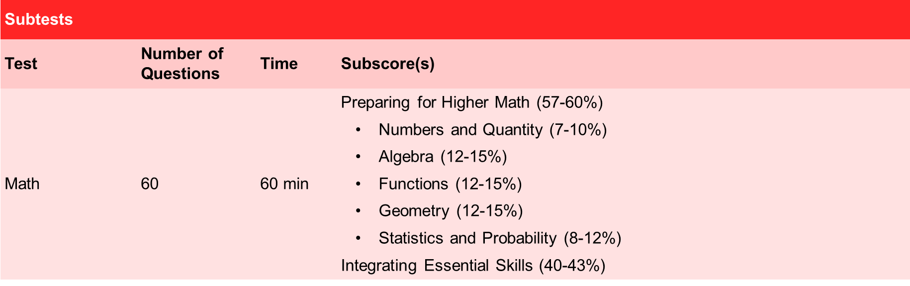 Table of ACT Math Subtests