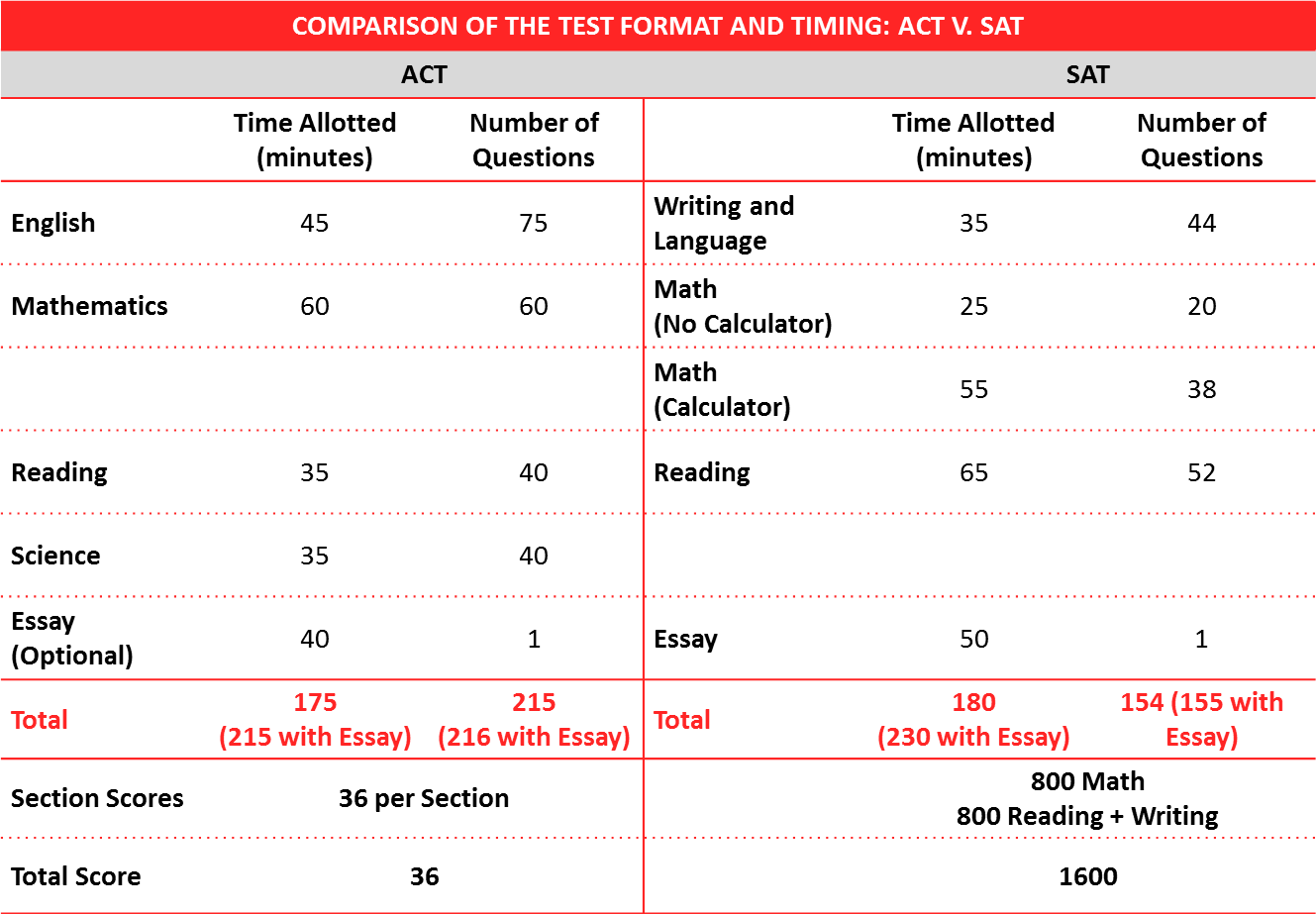 Comparison of ACT and SAT Formats